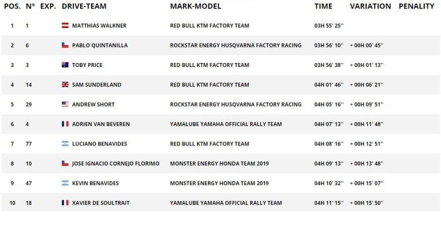 Dakar.com/8GR TOP10 motociklų įskaitoje
