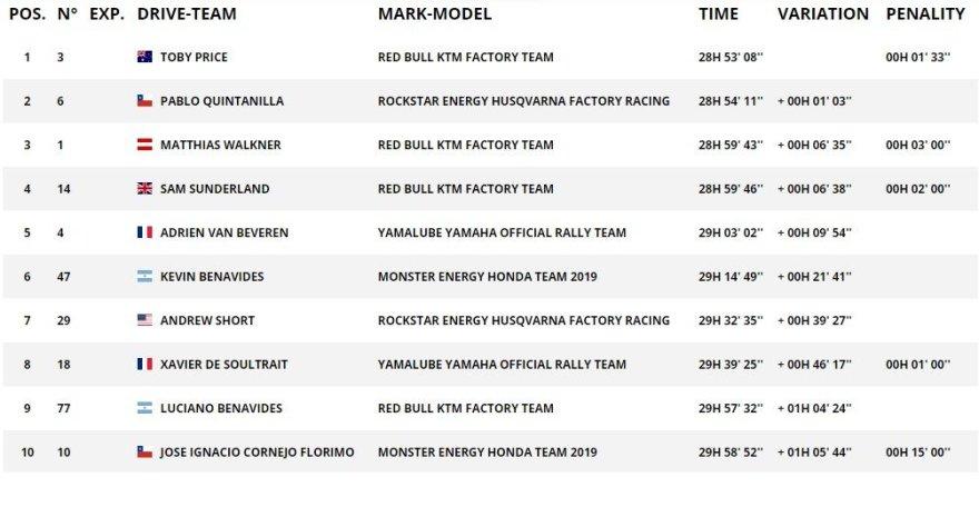 Dakar.com/TOP10 motociklų įskaitoje po 8GR