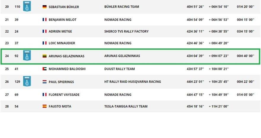 Dakar.com/Arūnas Gelažninkas užėmė 24-ą vietą