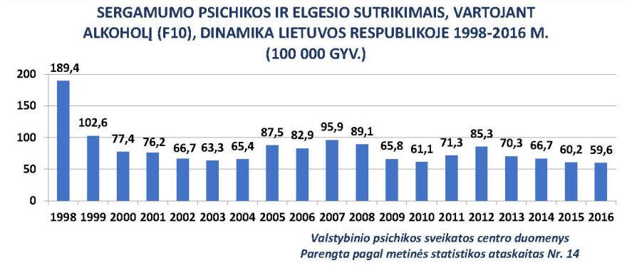 Valstybinio psichikos sveikatos centro nuotr./Grafikas