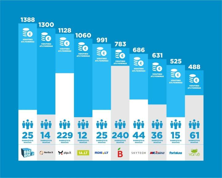 Bigbox.lt iliustr./Elektroninių parduotuvių atlyginimų inforgrafikas