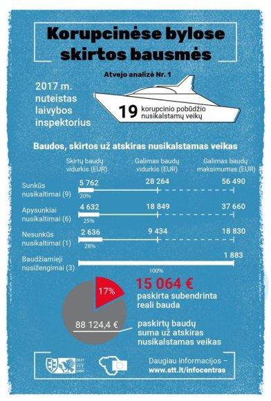 STT nuotr./Už aibė korupcinių nusikaltimų - minimalios baudos