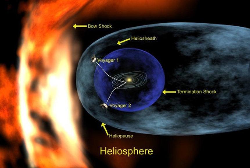 Saulės sistemos riba