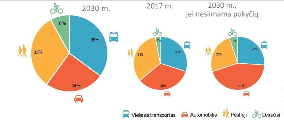 Klaipėdos darnaus judumo planas/Klaipėdos transporto priemonių naudojimo statistika ir planuojamas pokytis iki 2030-ų metų