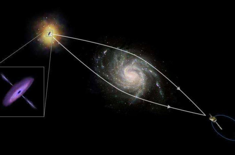 Mokslininkų panaudotos gravitacinio mikrolęšiavimo vizualizacijos vaizdas