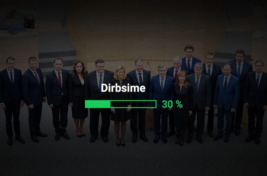 Vyriausybės pažadų metras