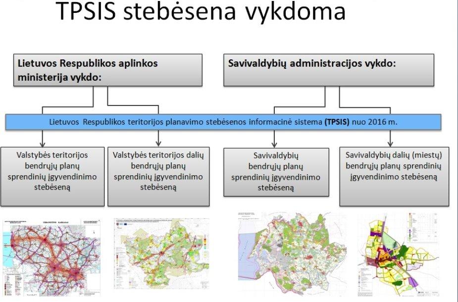 Teritorijų planavimo stebėsenos informacinė sistema