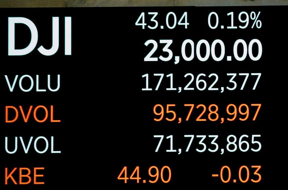 """Dow Jones Industrial Average"" indeksas pasiekė 23 tūkst. punktų kartelę."