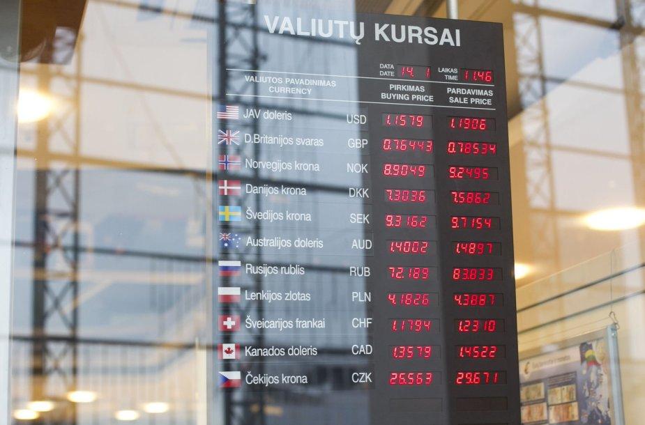 Valiutų kursai DnB banke