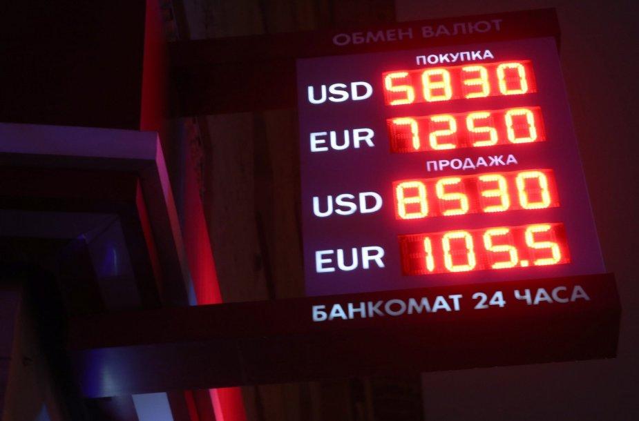 Rublio kursas dolerio ir euro atžvilgiu