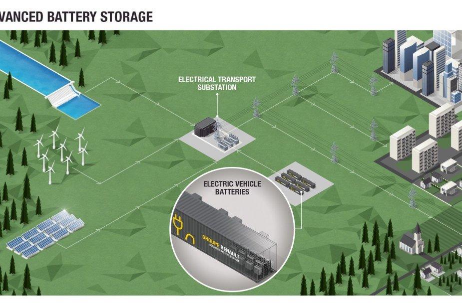"""""""Renault"""" kuriamas projektas """"Advanced Battery Storage"""""""