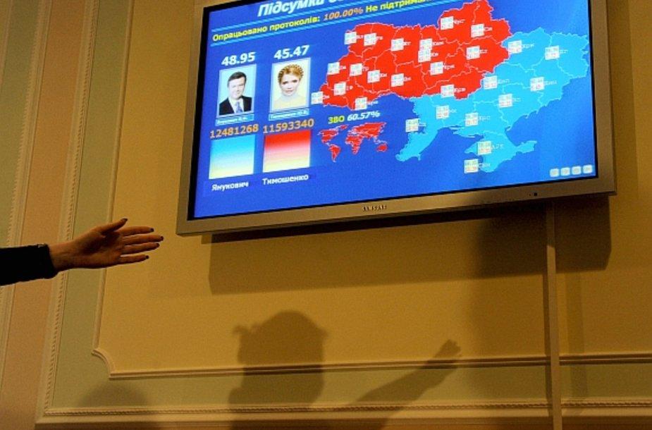 Julijos Tymošenko atstovai tikina, kad galutiniai rinkimų rezultatai yra paveikti klastočių.