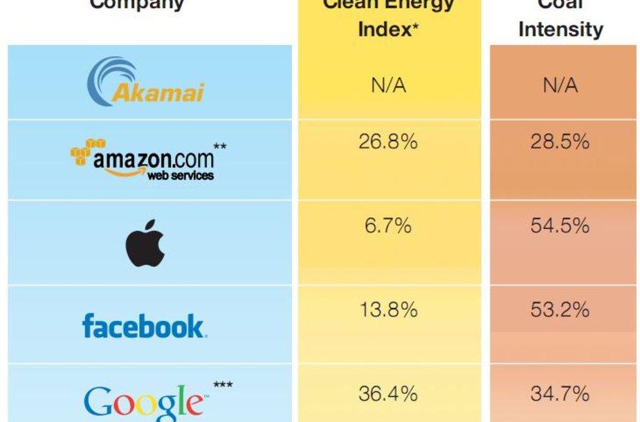 """""""Greenpeace"""" paskelbta informacija rodo, kad """"Apple"""" naudoja daugiausia energijos, kuri gaunama aplinkai kenksmingu būdu."""