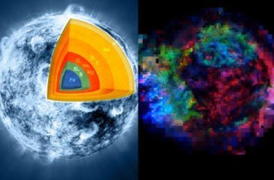 Строение звезды (слева) и наблюдаемое распределение элементов в галактике (цветовой код тот же).