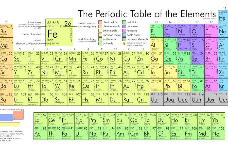 Periodinė cheminių elementų lentelė / Wikipedia nuotr.
