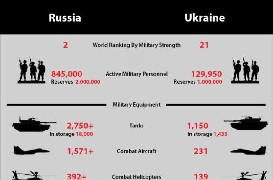 Rusijos ir Ukrainos kariuomenių palyginimas