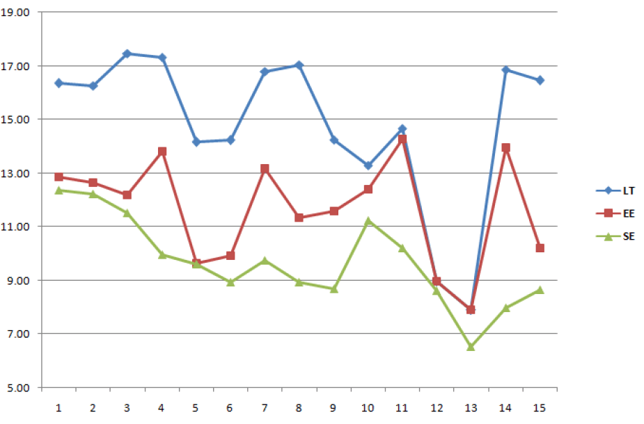 Elektros kainų Lietuvoje, Estijoje ir Švedijoje palyginimas