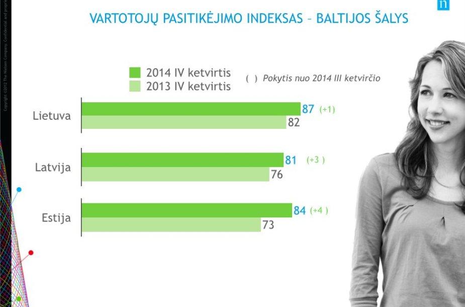 """""""Nielsen"""" vartotojų pasitikėjimas Baltijos šalyse"""