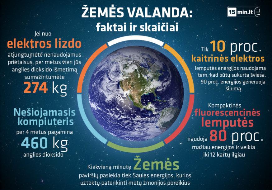 Zemės valandos infografikas
